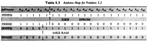 Memory Interface using RAMS, EPROMS and EEPROMS Computer