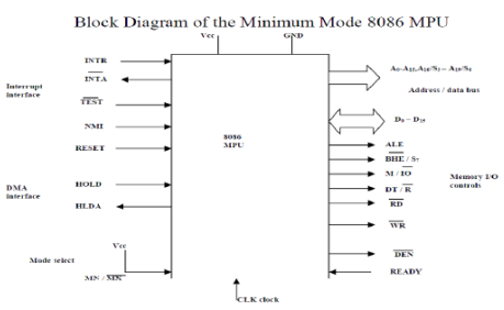 Minimum and Maximum Mode Interface Computer Science Engineering (CSE) Notes | EduRev