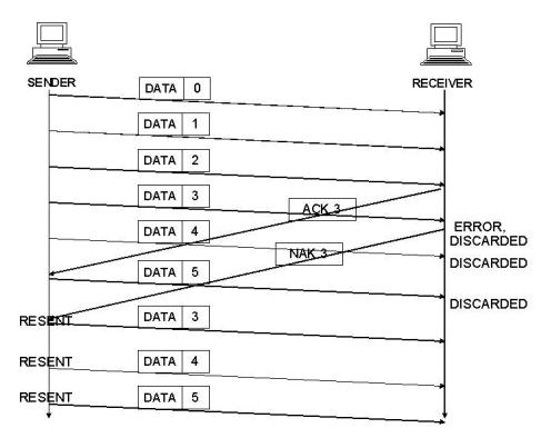 Flow Control Link Layer Computer Science Engineering (CSE) Notes | EduRev
