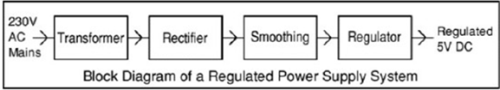Rectifiers & Filters Electrical Engineering (EE) Notes   EduRev