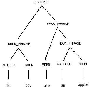 Formal Representation of Languages Computer Science Engineering (CSE) Notes   EduRev