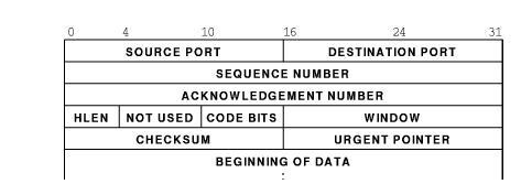 Overview of Transport Layer Computer Science Engineering (CSE) Notes | EduRev