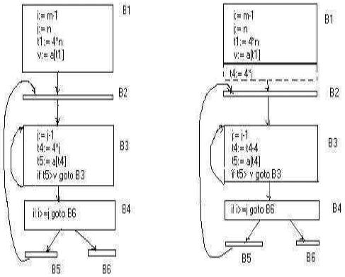 Optimization Of Basic Blocks Computer Science Engineering (CSE) Notes   EduRev