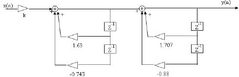 Impulse Invariance Method Electrical Engineering (EE) Notes   EduRev