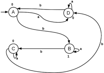 Automata with Output Computer Science Engineering (CSE) Notes   EduRev