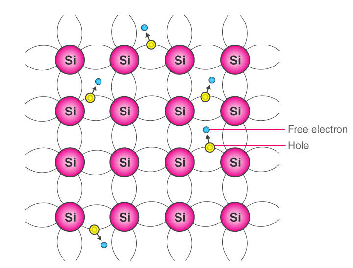 Conductivity Of Semiconductor Electrical Engineering (EE) Notes | EduRev