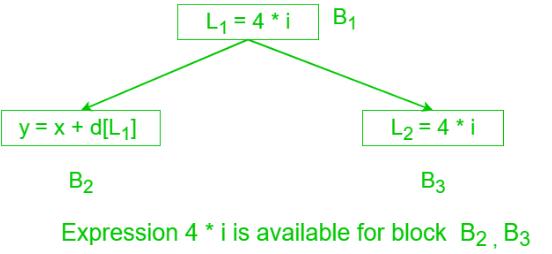 Introduction: Data Flow Analysis Notes | EduRev