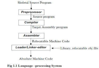 Overview of Language Processing System: Introduction to Compiler Design Computer Science Engineering (CSE) Notes | EduRev