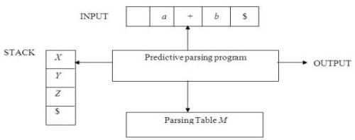 Top Down Parsing & Bottom Up Parsing Notes | EduRev