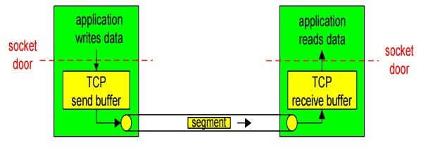 Network Layer Computer Science Engineering (CSE) Notes   EduRev