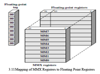 Pipeline & Vector Processing Notes   EduRev