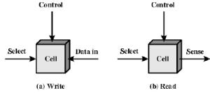 Internal and External Memory Computer Science Engineering (CSE) Notes | EduRev