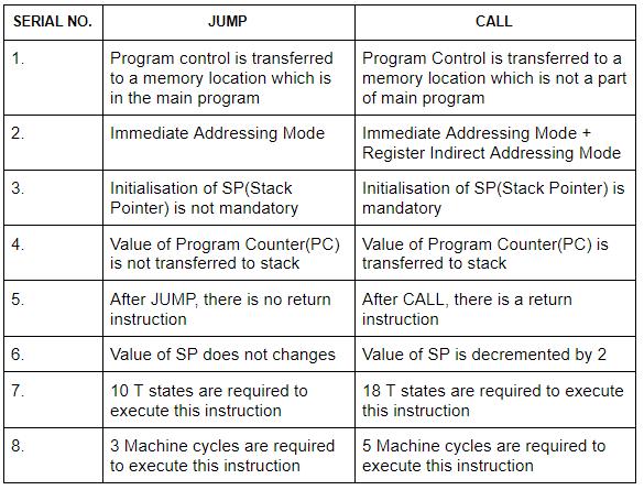 Machine Instructions Computer Science Engineering (CSE) Notes   EduRev