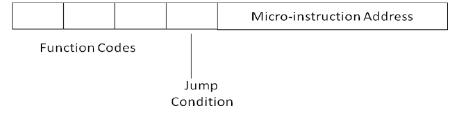 Control Unit Operation Computer Science Engineering (CSE) Notes   EduRev