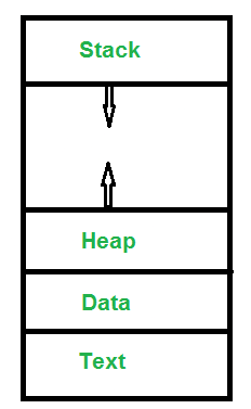 Introduction to Process Management Notes   EduRev