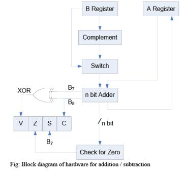 Addition Algorithm & Subtraction Algorithm - Computer Organization and Architecture   EduRev Notes