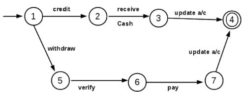 Applications of Finite Automata - Theory of Computation | EduRev Notes