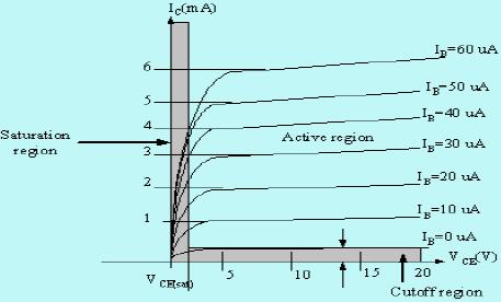 Transistor As An Amplifier Electrical Engineering (EE) Notes | EduRev