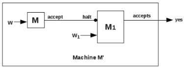Church's Thesis, Godelization, Time Complexity of Turing Machine and Halting Problem of TM Computer Science Engineering (CSE) Notes   EduRev