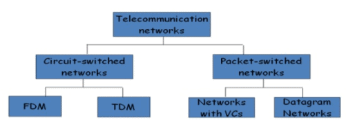 Data Communication (Part - 3) - Computer Networks Computer Science Engineering (CSE) Notes | EduRev