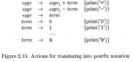 Simple Syntax Directed Translator Notes | EduRev