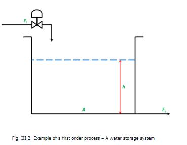 First Order Process Electrical Engineering (EE) Notes   EduRev