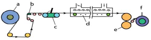 Processing Technologies Chemical Engineering Notes | EduRev