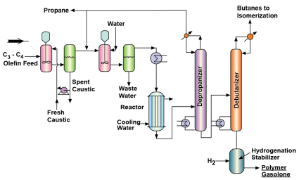 Gas Processing and Polymerization Chemical Engineering Notes | EduRev