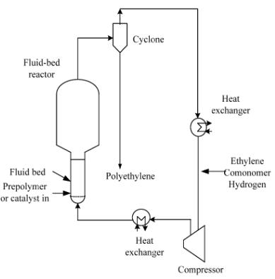 Polymers: Polyolefins: Polyethylene, Polypropylene And Polystyrene (Part - 2) Chemical Engineering Notes   EduRev