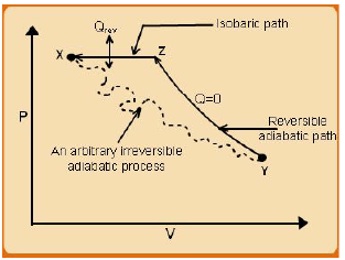 Mathematical Statement of the 2nd Law Civil Engineering (CE) Notes | EduRev