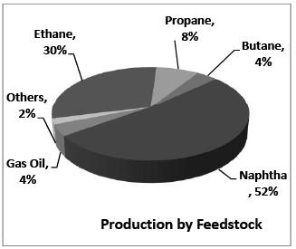 Ethylene Derivatives (Part - 1) Chemical Engineering Notes | EduRev