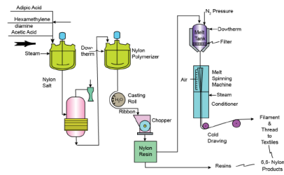 Manufacture of Phenol Formaldehyde, Viscose Rayon and Nylon Chemical Engineering Notes | EduRev