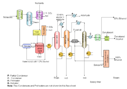 Manufacture of Ethanol from Molasses Chemical Engineering Notes | EduRev