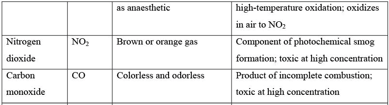 Characterization of Air Emissions Computer Science Engineering (CSE) Notes   EduRev