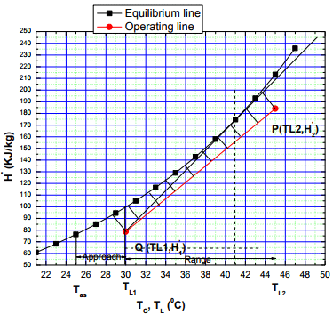 Evaporation Loss Of Water In Cooling Tower Chemical Engineering Notes | EduRev