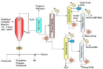 Cumene and Acrylonitrile from Propylene Chemical Engineering Notes | EduRev