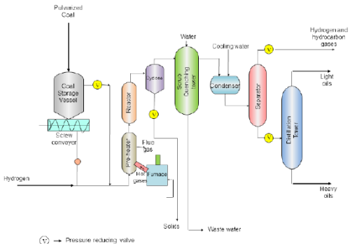 Coke Production, Hydrogenation of Coal Chemical Engineering Notes | EduRev