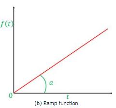 Laplace Transform Electrical Engineering (EE) Notes   EduRev