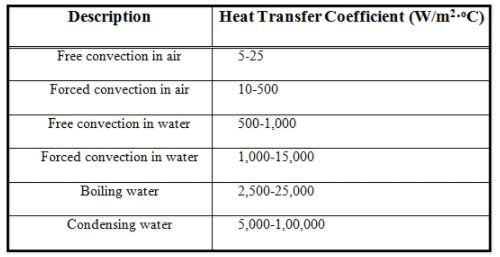 Convective Heat Transfer: One Dimensional (Part - 1) Chemical Engineering Notes | EduRev