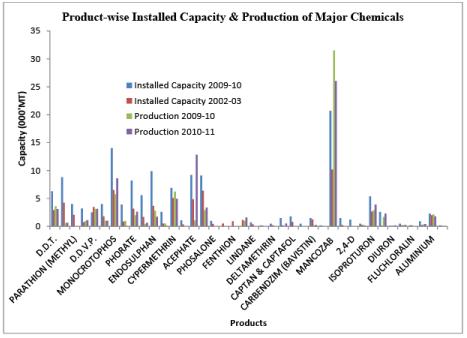 Agrochemical Market (Part - 1) Chemical Engineering Notes   EduRev