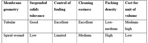 Water Pollution Control By Membrane Based Technologies Computer Science Engineering (CSE) Notes | EduRev