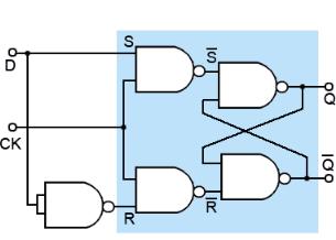 D-type Flip Flops - S-R Flip Flops Electrical Engineering (EE) Notes | EduRev