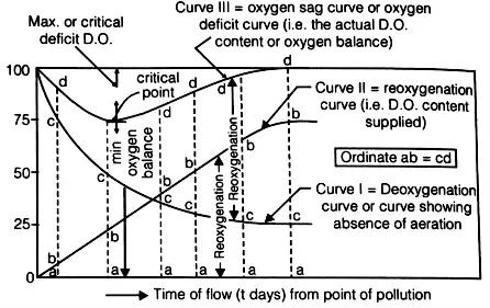 Disposal of Sewage Effluent Notes   EduRev