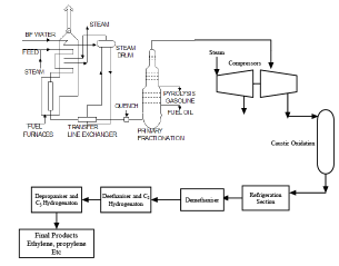 Naphtha and Gas Cracking For Production of Olefins (Part - 1) Chemical Engineering Notes | EduRev