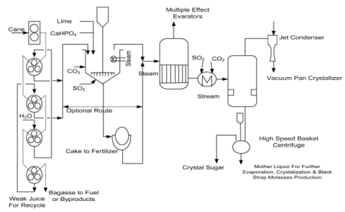Introduction to Sugar, Fermentation Industry and Manufacture of Alcohol Chemical Engineering Notes | EduRev
