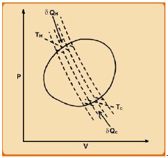 Carnot Heat Engine Cycle and the 2nd Law Civil Engineering (CE) Notes | EduRev