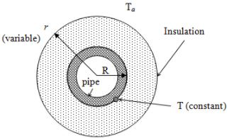 Convective Heat Transfer: One Dimensional - 6 Chemical Engineering Notes | EduRev