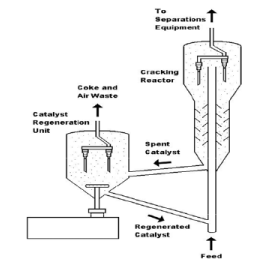 Catalytic Cracking: Fluid Catalytic Cracking And Hydrocracking (Part - 1) Chemical Engineering Notes | EduRev