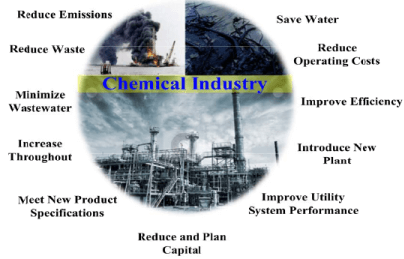 Chemical Process Industries (Part - 2) Chemical Engineering Notes | EduRev