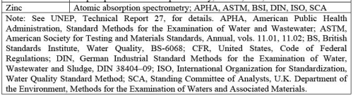 Water Quality Monitoring: Estimation of Fecal Indicator Bacteria Computer Science Engineering (CSE) Notes | EduRev